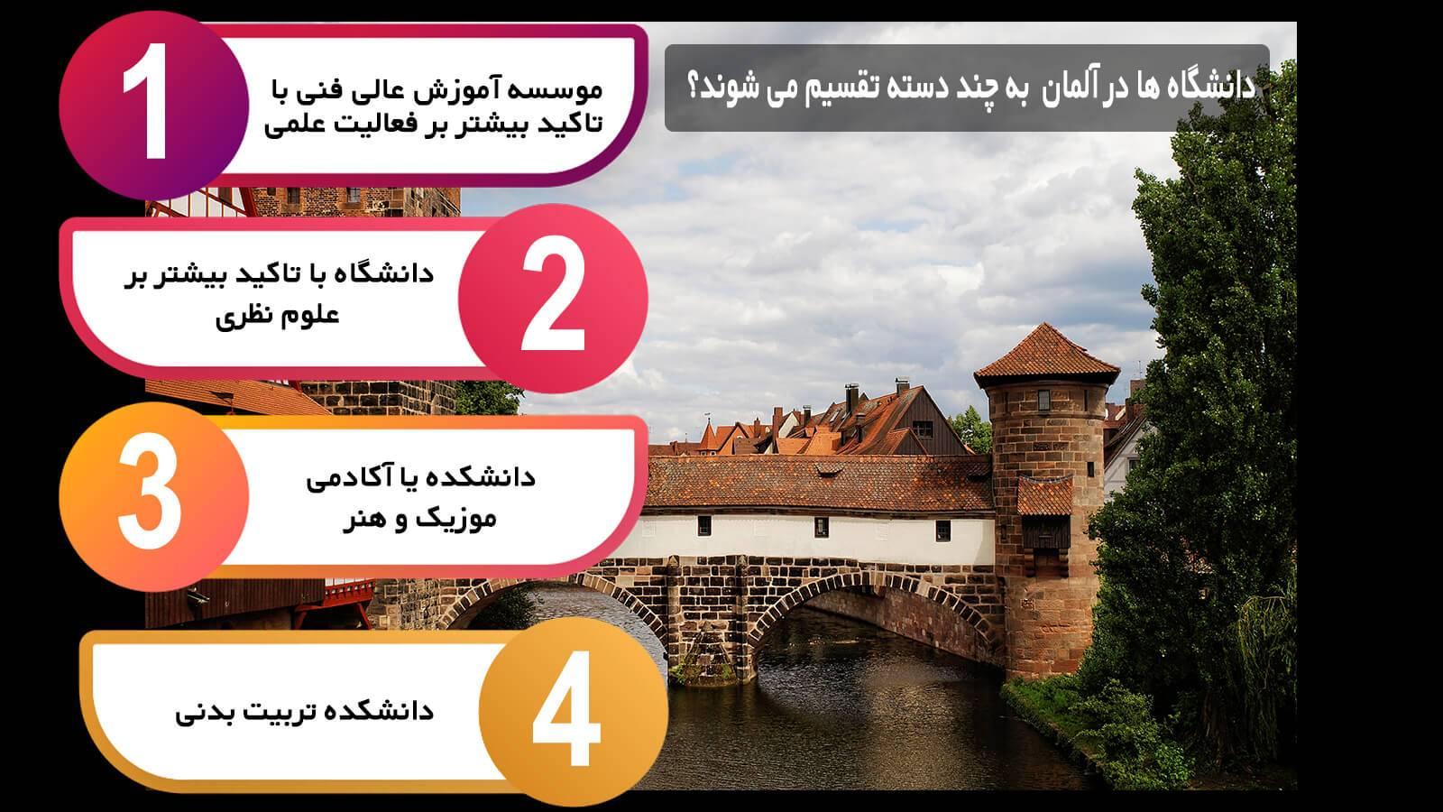 دانشگاه ها در آلمان به چند دسته تقسیم می شوند؟
